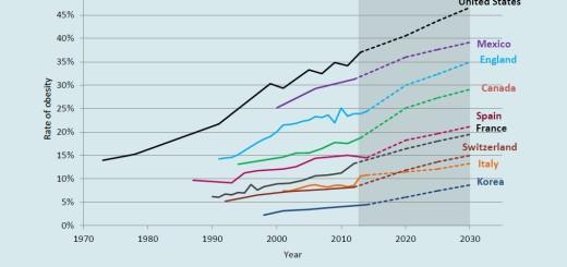 proiezione-di-crescita-dei-tassi-di-obesità-entro-il-2030-nei-paesi-OECD-Obesity-Update-2017
